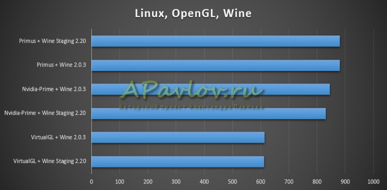 Linux, OpenGL, Wine