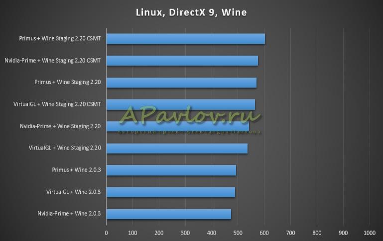 Linux, DirectX 9, Wine