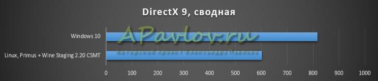 DirectX 9, сводная