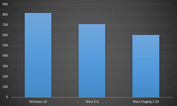 Wine 3.0 - производительность в DirectX